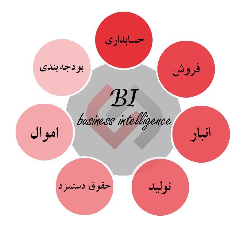 BI (هوش تجاری)